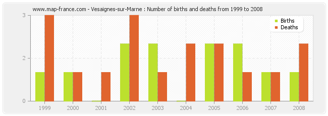 Vesaignes-sur-Marne : Number of births and deaths from 1999 to 2008
