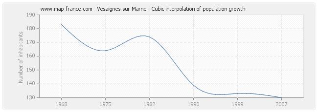Vesaignes-sur-Marne : Cubic interpolation of population growth