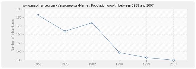 Population Vesaignes-sur-Marne