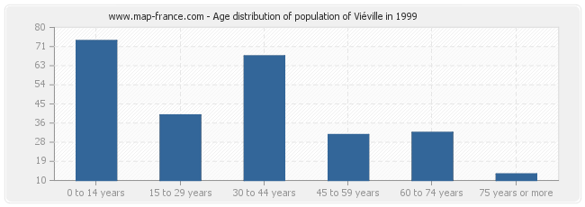Age distribution of population of Viéville in 1999