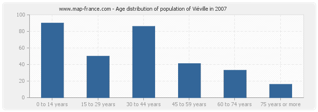 Age distribution of population of Viéville in 2007