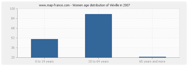 Women age distribution of Viéville in 2007