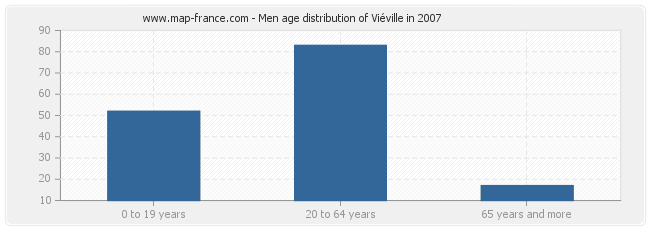 Men age distribution of Viéville in 2007