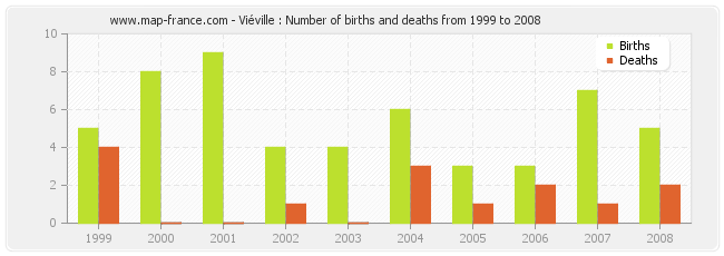 Viéville : Number of births and deaths from 1999 to 2008