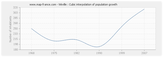 Viéville : Cubic interpolation of population growth