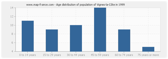 Age distribution of population of Vignes-la-Côte in 1999