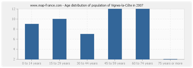 Age distribution of population of Vignes-la-Côte in 2007