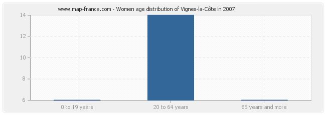 Women age distribution of Vignes-la-Côte in 2007
