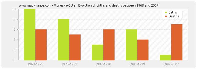Vignes-la-Côte : Evolution of births and deaths between 1968 and 2007