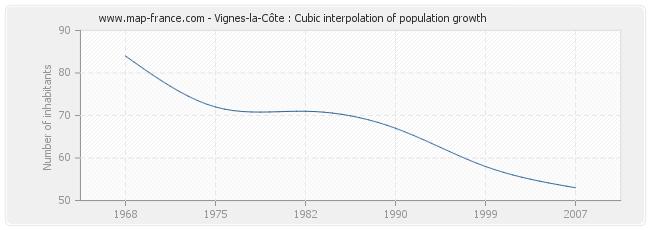 Vignes-la-Côte : Cubic interpolation of population growth