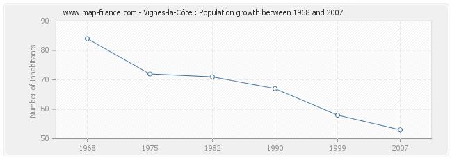 Population Vignes-la-Côte