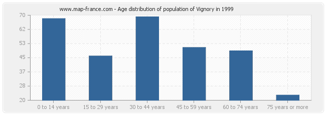Age distribution of population of Vignory in 1999