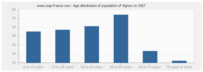 Age distribution of population of Vignory in 2007