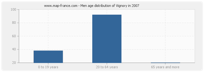 Men age distribution of Vignory in 2007