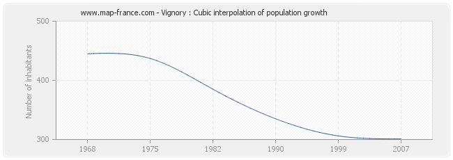 Vignory : Cubic interpolation of population growth