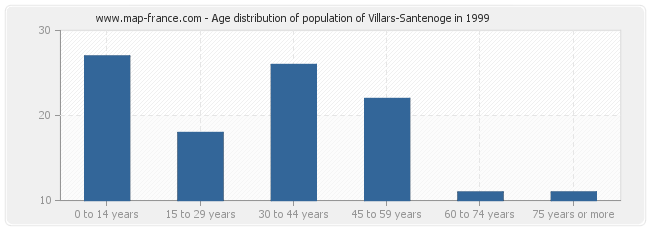 Age distribution of population of Villars-Santenoge in 1999