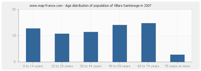 Age distribution of population of Villars-Santenoge in 2007