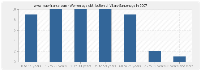 Women age distribution of Villars-Santenoge in 2007