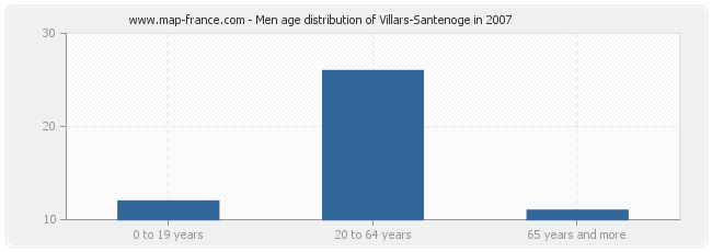 Men age distribution of Villars-Santenoge in 2007