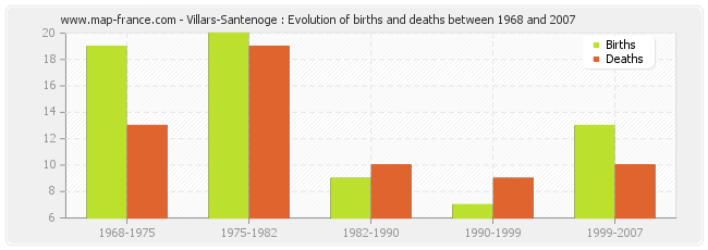 Villars-Santenoge : Evolution of births and deaths between 1968 and 2007