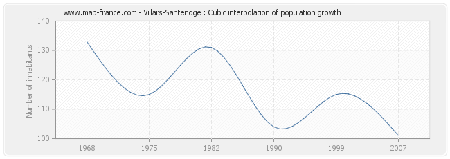 Villars-Santenoge : Cubic interpolation of population growth