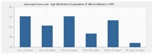Age distribution of population of Ville-en-Blaisois in 1999