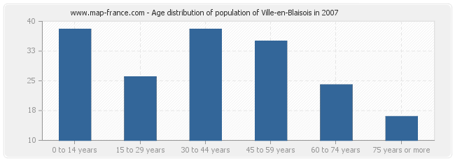 Age distribution of population of Ville-en-Blaisois in 2007