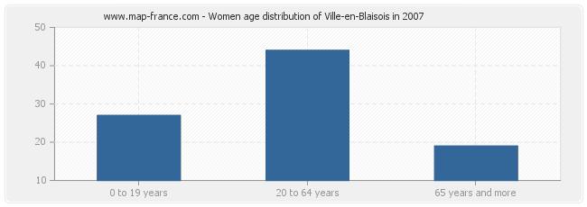 Women age distribution of Ville-en-Blaisois in 2007