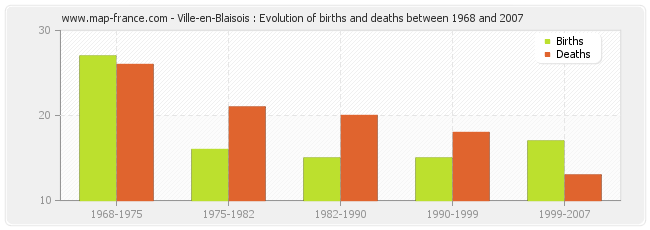Ville-en-Blaisois : Evolution of births and deaths between 1968 and 2007
