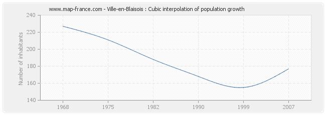 Ville-en-Blaisois : Cubic interpolation of population growth