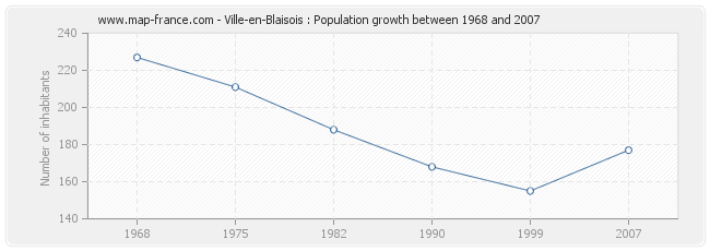Population Ville-en-Blaisois