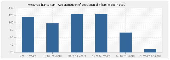 Age distribution of population of Villiers-le-Sec in 1999