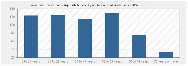 Age distribution of population of Villiers-le-Sec in 2007
