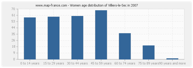 Women age distribution of Villiers-le-Sec in 2007