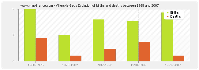 Villiers-le-Sec : Evolution of births and deaths between 1968 and 2007