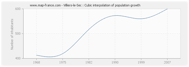 Villiers-le-Sec : Cubic interpolation of population growth