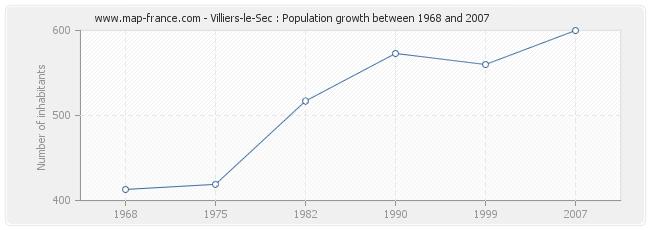 Population Villiers-le-Sec