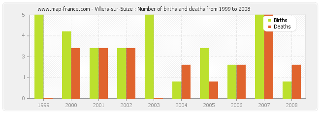 Villiers-sur-Suize : Number of births and deaths from 1999 to 2008