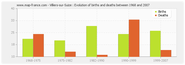 Villiers-sur-Suize : Evolution of births and deaths between 1968 and 2007