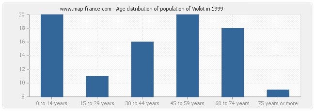 Age distribution of population of Violot in 1999