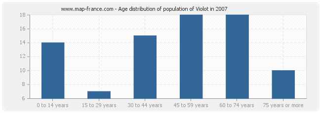 Age distribution of population of Violot in 2007