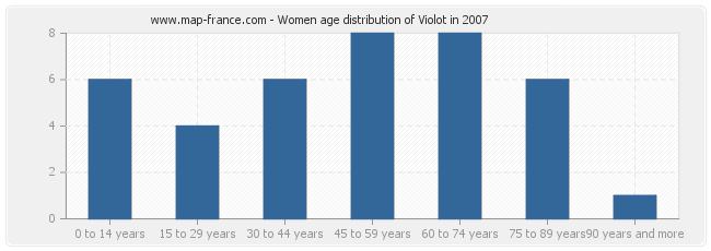 Women age distribution of Violot in 2007