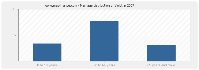 Men age distribution of Violot in 2007