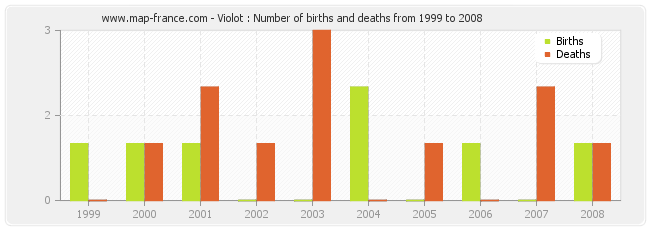 Violot : Number of births and deaths from 1999 to 2008