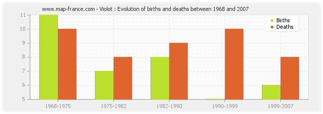 Violot : Evolution of births and deaths between 1968 and 2007
