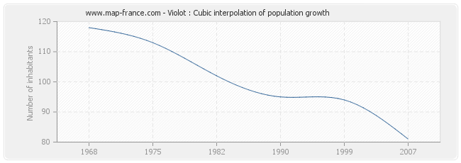 Violot : Cubic interpolation of population growth