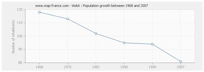 Population Violot