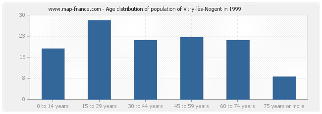Age distribution of population of Vitry-lès-Nogent in 1999