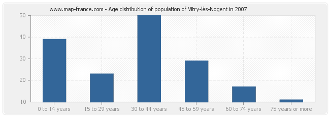 Age distribution of population of Vitry-lès-Nogent in 2007