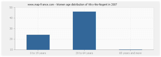 Women age distribution of Vitry-lès-Nogent in 2007